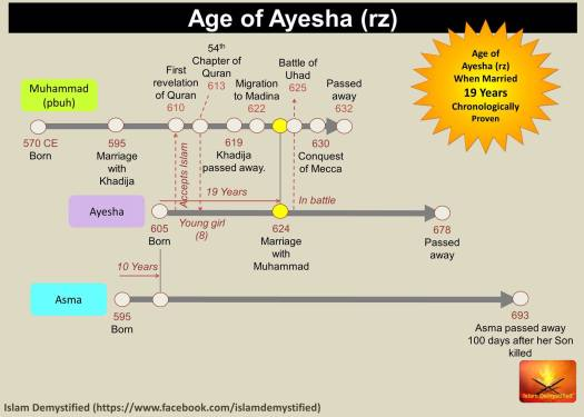 aisha's age graphic